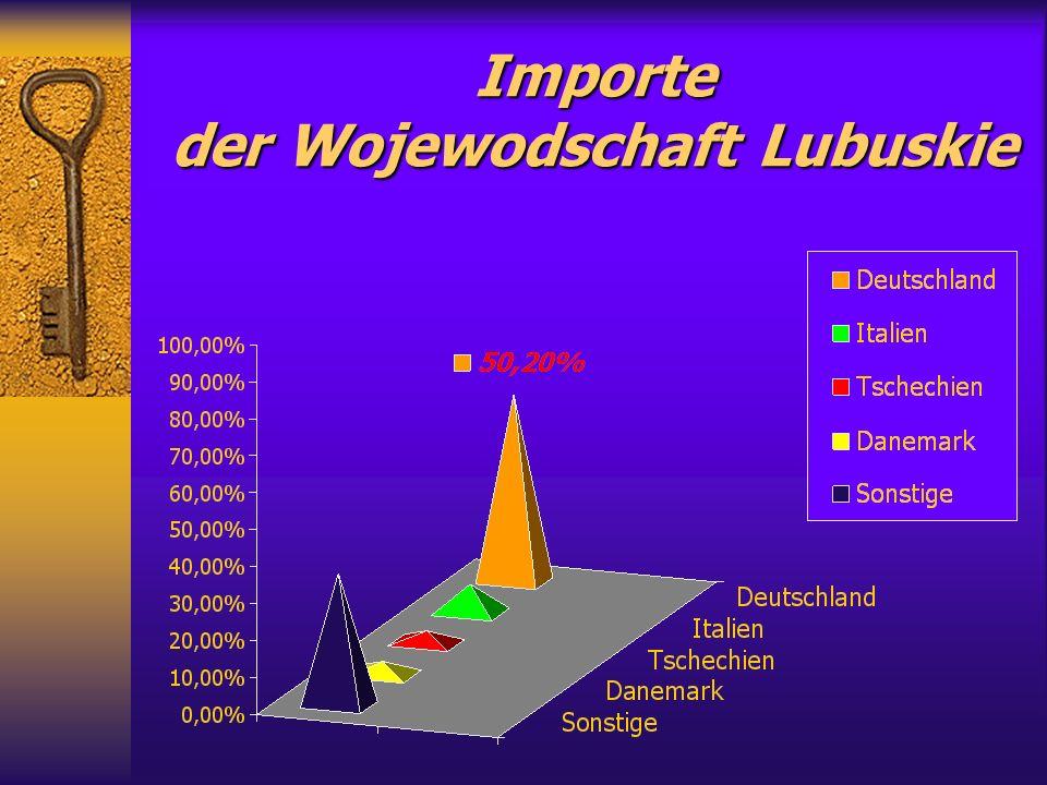Importe der Wojewodschaft Lubuskie