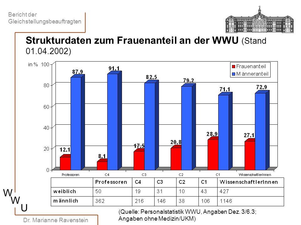 Bericht der Gleichstellungsbeauftragten W W U Dr. Marianne Ravenstein Strukturdaten zum Frauenanteil an der WWU (Stand 01.04.2002) (Quelle: Personalst