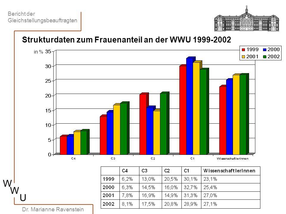 Bericht der Gleichstellungsbeauftragten W W U Dr. Marianne Ravenstein Strukturdaten zum Frauenanteil an der WWU 1999-2002 in %