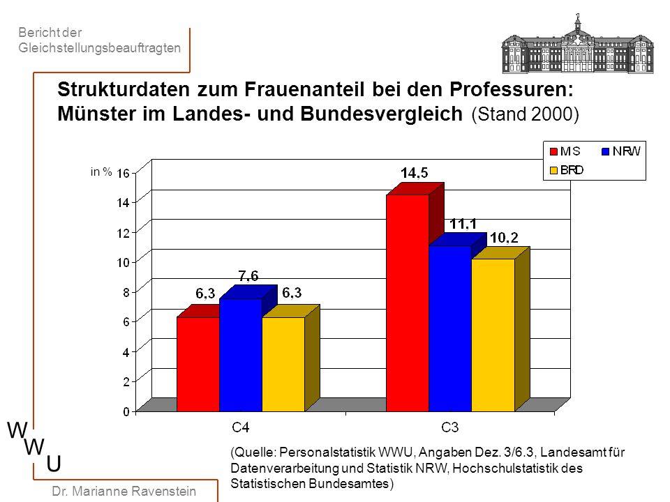 Bericht der Gleichstellungsbeauftragten W W U Dr. Marianne Ravenstein Strukturdaten zum Frauenanteil bei den Professuren: Münster im Landes- und Bunde