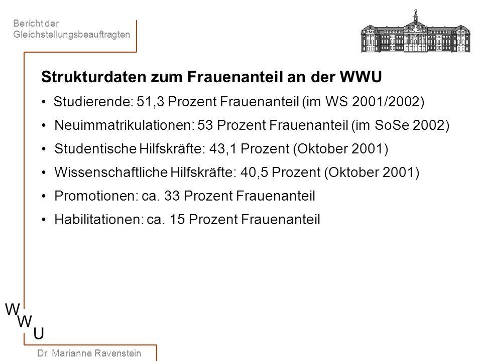 Bericht der Gleichstellungsbeauftragten W W U Dr. Marianne Ravenstein Strukturdaten zum Frauenanteil an der WWU Studierende: 51,3 Prozent Frauenanteil