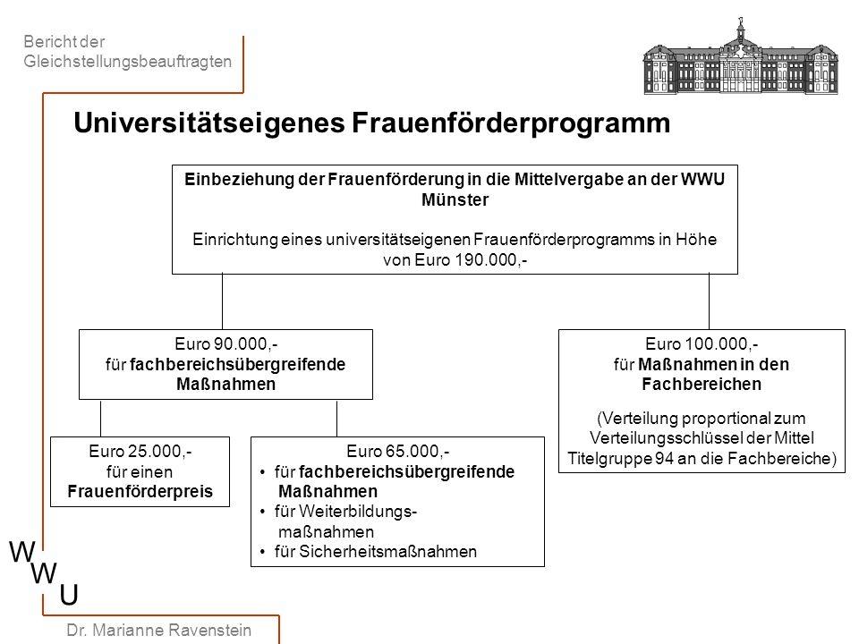 Bericht der Gleichstellungsbeauftragten W W U Dr. Marianne Ravenstein Universitätseigenes Frauenförderprogramm Einbeziehung der Frauenförderung in die