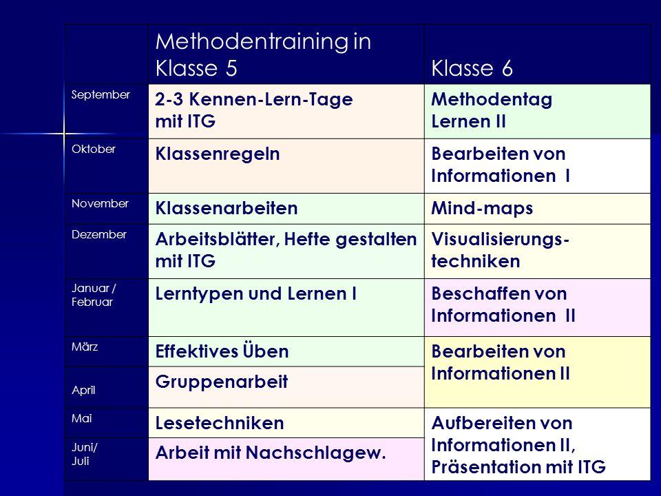 8 Methodentraining in Klasse 5Klasse 6 September 2-3 Kennen-Lern-Tage mit ITG Methodentag Lernen II Oktober KlassenregelnBearbeiten von Informationen