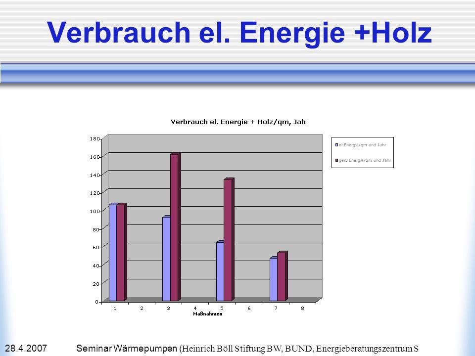 28.4.2007Seminar Wärmepumpen ( Heinrich Böll Stiftung BW, BUND, Energieberatungszentrum S Verbrauch el. Energie +Holz