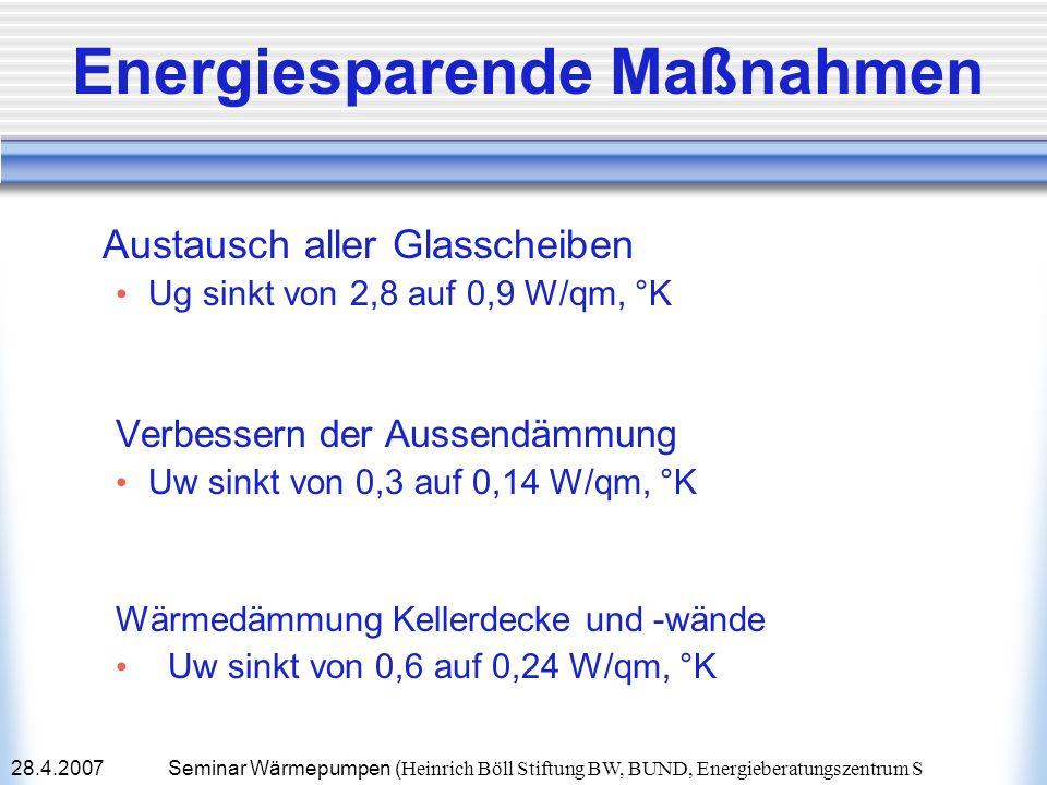 28.4.2007Seminar Wärmepumpen ( Heinrich Böll Stiftung BW, BUND, Energieberatungszentrum S Energiesparende Maßnahmen Austausch aller Glasscheiben Ug si