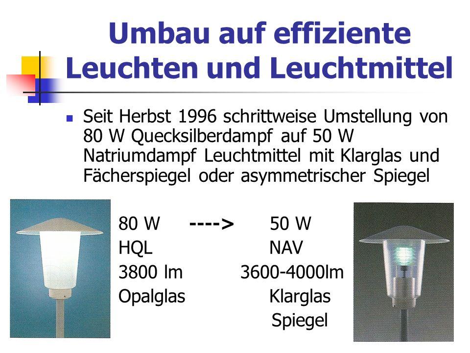Umbau auf effiziente Leuchten und Leuchtmittel Seit Herbst 1996 schrittweise Umstellung von 80 W Quecksilberdampf auf 50 W Natriumdampf Leuchtmittel m