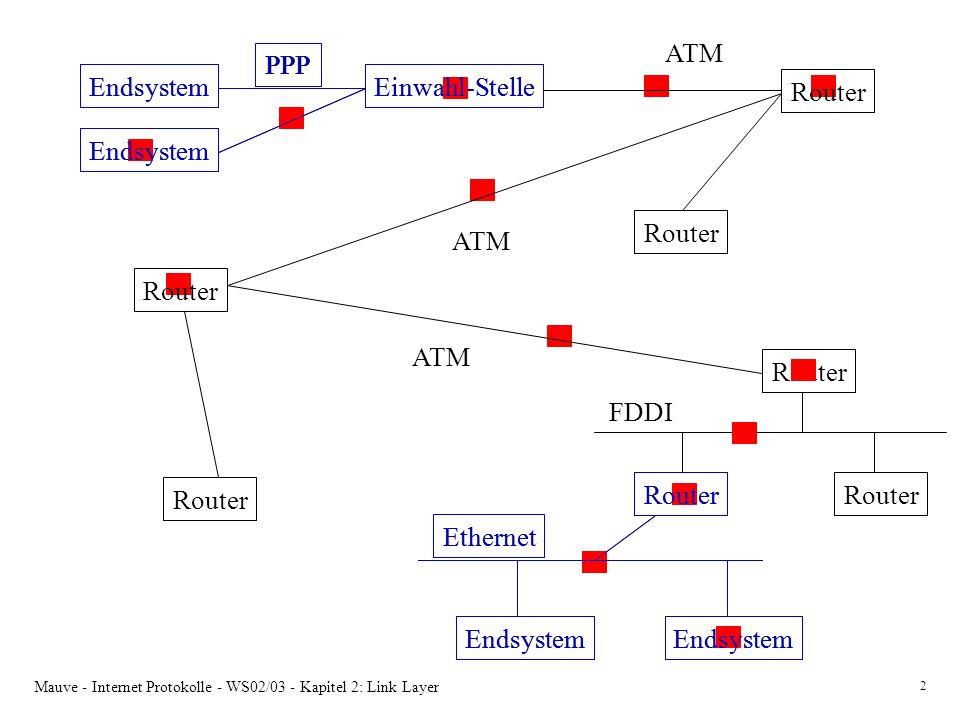 Mauve - Internet Protokolle - WS02/03 - Kapitel 2: Link Layer 2 Einwahl-StelleEndsystem PPP Router Endsystem Ethernet Router FDDI Router ATM Einwahl-S