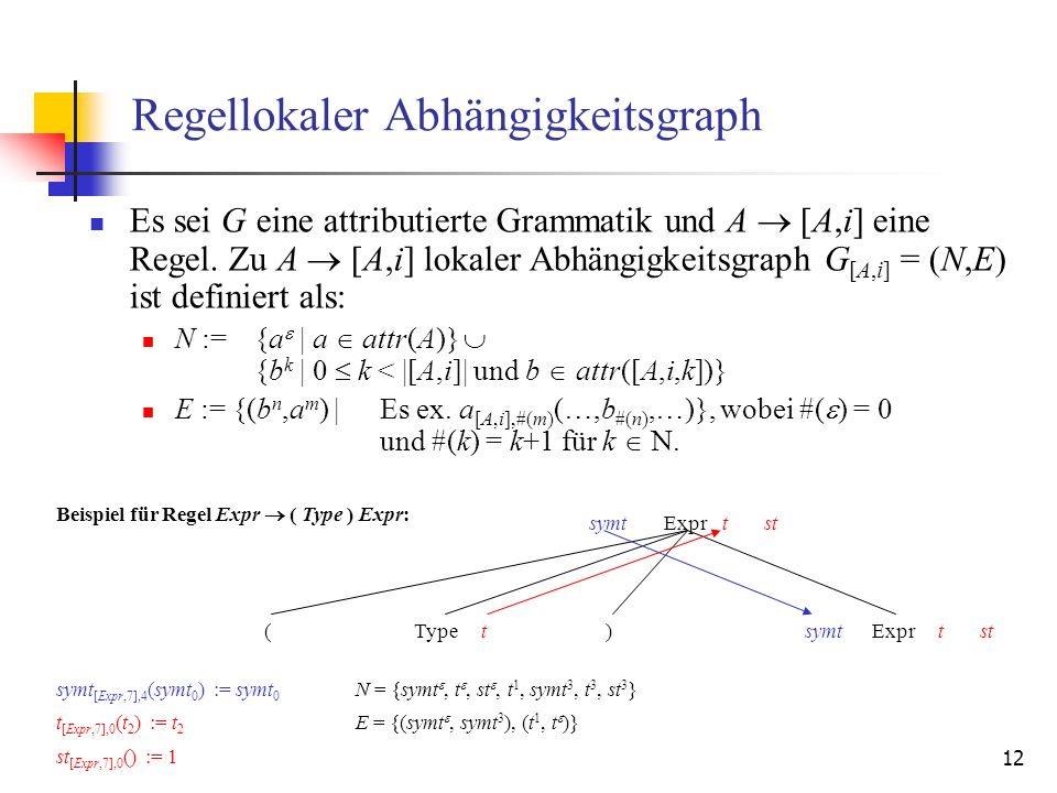 12 Regellokaler Abhängigkeitsgraph Es sei G eine attributierte Grammatik und A [A,i] eine Regel.