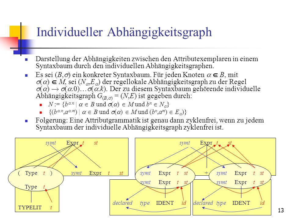 13 Individueller Abhängigkeitsgraph Darstellung der Abhängigkeiten zwischen den Attributexemplaren in einem Syntaxbaum durch den individuellen Abhängigkeitsgraphen.