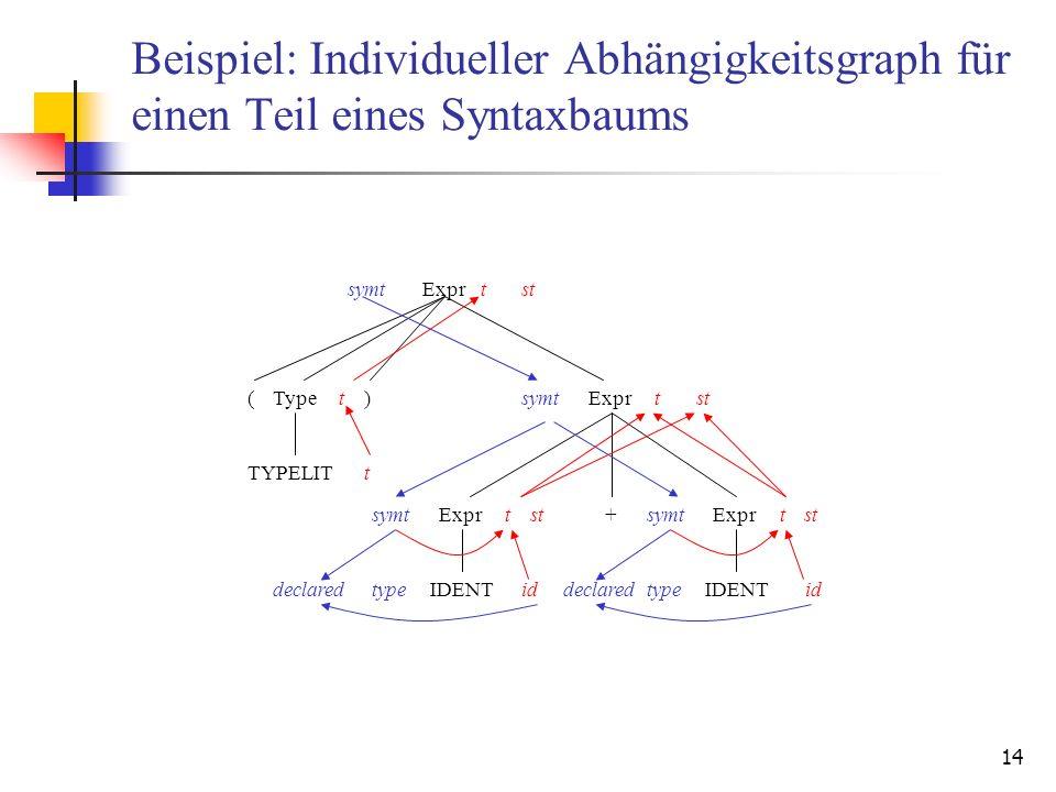 14 Beispiel: Individueller Abhängigkeitsgraph für einen Teil eines Syntaxbaums Expr Type) Expr ( symttst symttstt ExprsymttstExprsymttst+ TYPELITt IDENTidtypedeclaredIDENTidtypedeclared
