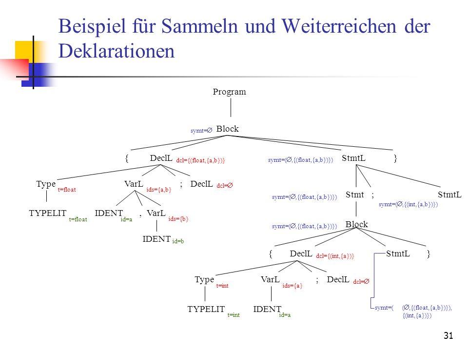 31 Beispiel für Sammeln und Weiterreichen der Deklarationen DeclL Type TYPELIT VarLDeclL; IDENT,VarL IDENT Block Program t=float id=a id=b ids={b} ids={a,b} dcl= dcl={(float,{a,b})} DeclL Type TYPELIT VarLDeclL; IDENT t=int id=a ids={a} dcl= dcl={(int,{a})} Block StmtL Stmt;StmtL symt= symt=(,{(float,{a,b})}) { } }{ symt=(,{(int,{a,b})}) symt=(,{(float,{a,b})}) symt=((,{(float,{a,b})}), {(int,{a})})