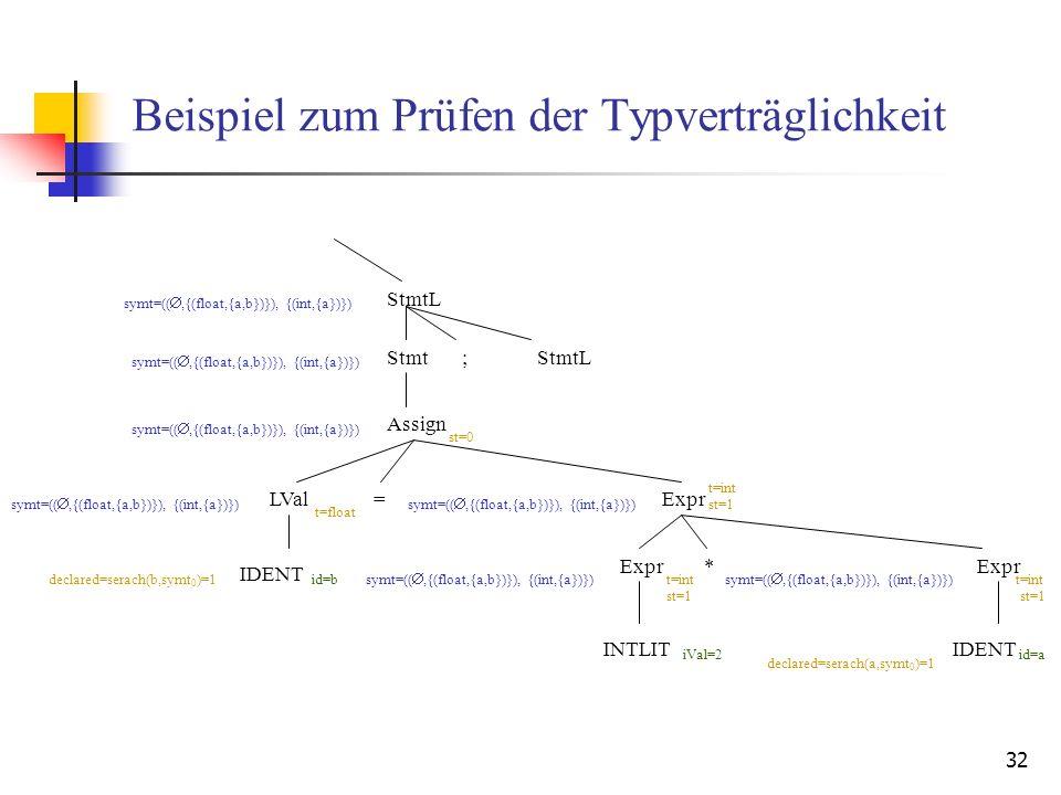 32 Beispiel zum Prüfen der Typverträglichkeit StmtL symt=((,{(float,{a,b})}), {(int,{a})}) Stmt;StmtL Assign LValExpr IDENT id=b Expr* INTLIT iVal=2 IDENT id=a symt=((,{(float,{a,b})}), {(int,{a})}) declared=serach(b,symt 0 )=1 declared=serach(a,symt 0 )=1 t=int t=float = st=1 st=0