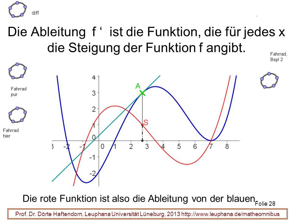 Die Ableitung f ist die Funktion, die für jedes x die Steigung der Funktion f angibt. Prof. Dr. Dörte Haftendorn, Leuphana Universität Lüneburg, 2013