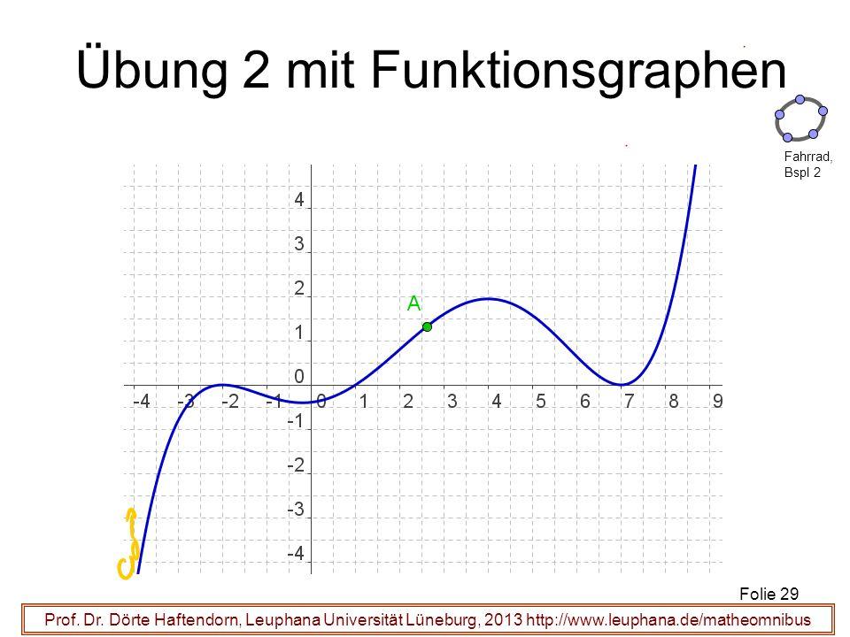 Prof. Dr. Dörte Haftendorn, Leuphana Universität Lüneburg, 2013 http://www.leuphana.de/matheomnibus Übung 2 mit Funktionsgraphen Folie 29 Fahrrad, Bsp