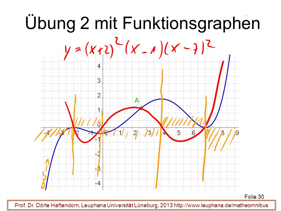Prof. Dr. Dörte Haftendorn, Leuphana Universität Lüneburg, 2013 http://www.leuphana.de/matheomnibus Übung 2 mit Funktionsgraphen Folie 30