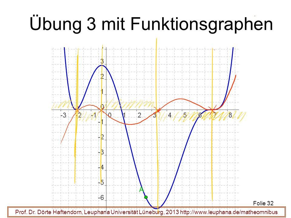 Prof. Dr. Dörte Haftendorn, Leuphana Universität Lüneburg, 2013 http://www.leuphana.de/matheomnibus Übung 3 mit Funktionsgraphen Folie 32