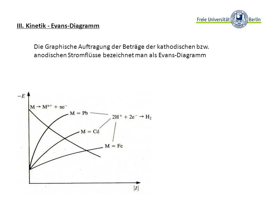 III. Kinetik - Evans-Diagramm Die Graphische Auftragung der Beträge der kathodischen bzw. anodischen Stromflüsse bezeichnet man als Evans-Diagramm
