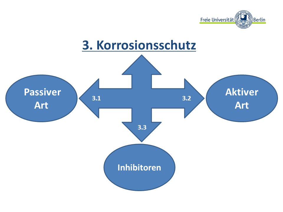 3.1 3.2 Aktiver Art Inhibitoren Passiver Art 3. Korrosionsschutz 3.3