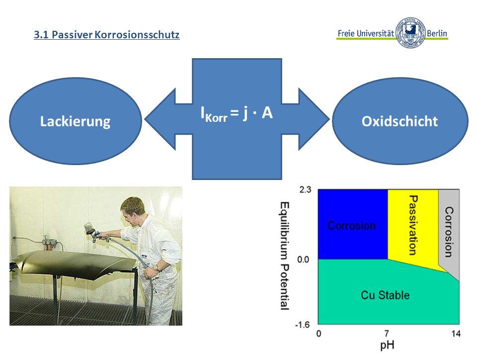 3.1 Passiver Korrosionsschutz I Korr = j A LackierungOxidschicht