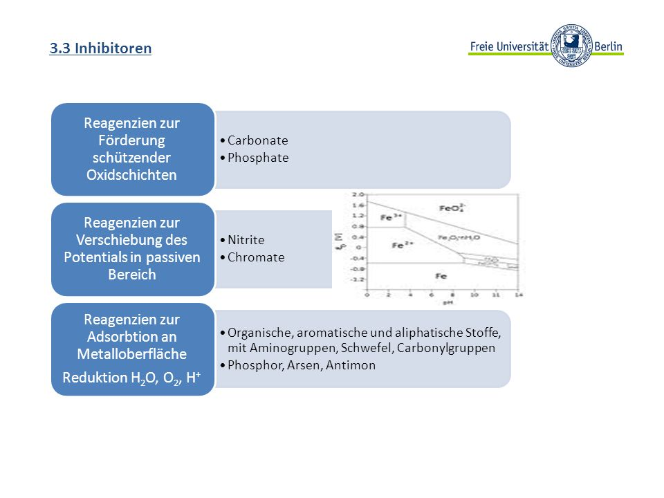 3.3 Inhibitoren Carbonate Phosphate Reagenzien zur Förderung schützender Oxidschichten Nitrite Chromate Reagenzien zur Verschiebung des Potentials in