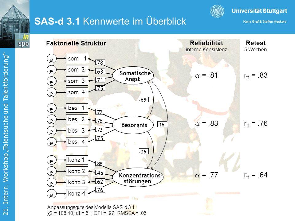 Universität Stuttgart Karla Graf & Steffen Heckele 21. Intern. Workshop Talentsuche und Talentförderung Anpassungsgüte des Modells SAS-d 3.1 χ2 = 108.