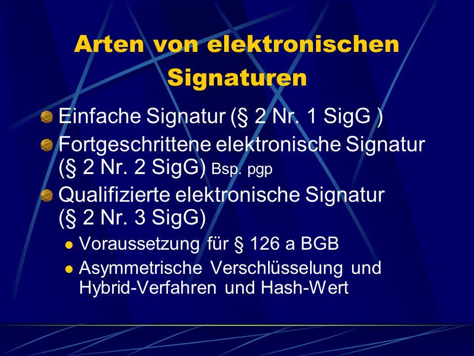 Elektronische Signatur Verfahren, das die Authentizität und Integrität der Nachrichten sicherstellt Unverschlüsselte E-mail = Postkarte d. h. Gefahr d