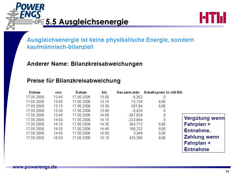 www.powerengs.de www.powerengs.de 14 5.5 Ausgleichsenergie Ausgleichsenergie ist keine physikalische Energie, sondern kaufmännisch-bilanziell Anderer