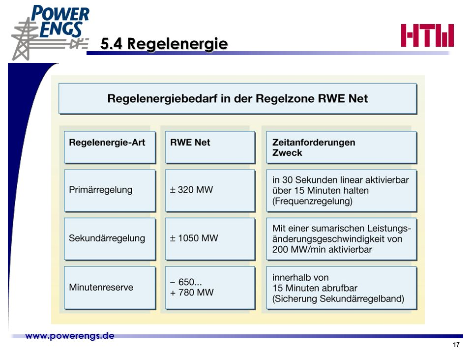 www.powerengs.de www.powerengs.de 17 5.4 Regelenergie 5.4 Regelenergie