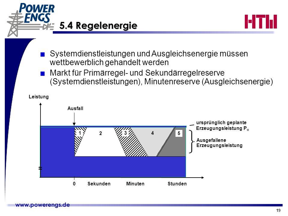 www.powerengs.de www.powerengs.de 19 5.4 Regelenergie 5.4 Regelenergie Leistung ursprünglich geplante Erzeugungsleistung P o 23 0 Ausfall SekundenMinu