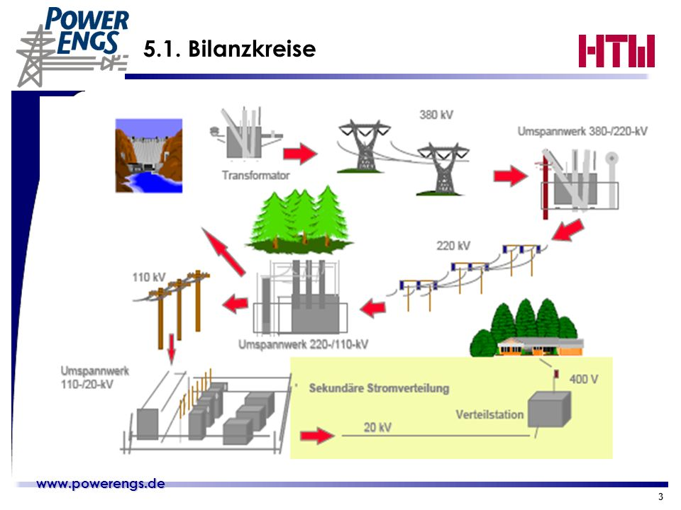www.powerengs.de www.powerengs.de 3 5.1. Bilanzkreise