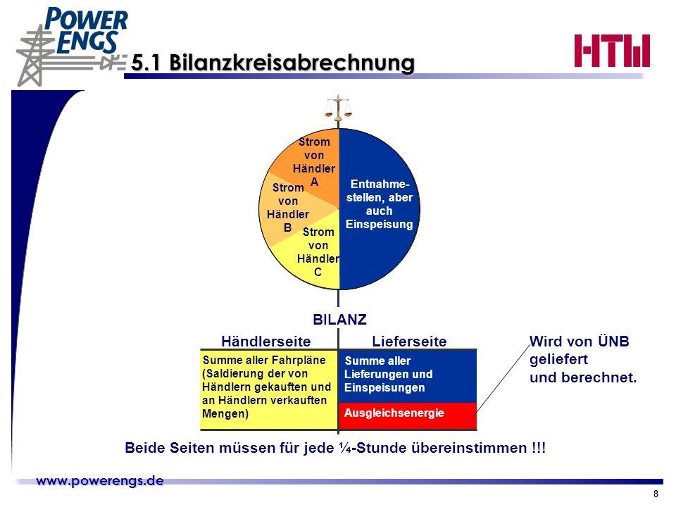 www.powerengs.de www.powerengs.de 8 5.1 Bilanzkreisabrechnung Summe aller Fahrpläne (Saldierung der von Händlern gekauften und an Händlern verkauften