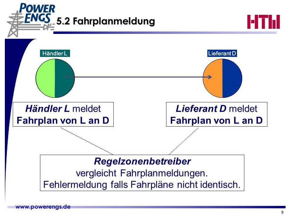 www.powerengs.de www.powerengs.de 9 5.2 Fahrplanmeldung Lieferant DHändler L Händler L meldet Fahrplan von L an D Lieferant D meldet Fahrplan von L an