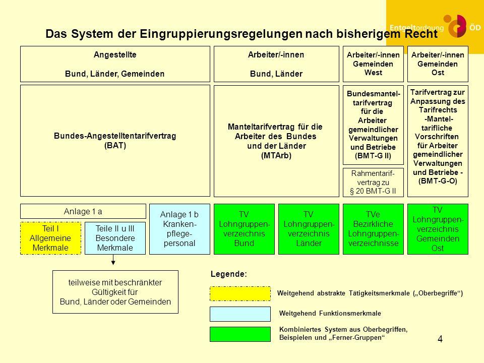 5 Das neue System der Eingruppierungsregelungen Bundestarifrechtlandesbezirkliches Tarifrecht TVöD/TV-L -AT EntgeltO-AT EntgeltO-BT TVöD-BT- V bis E EntgeltO-BT-V bis E* EntgeltO-BT LBZ EntgeltO-BT -V bis E* LBZ Eingruppierungsgrundsätze + Eingruppierungsregelung ohne Beispiele spartenübergreifende, berufs- gruppenspezifische Regelungen * EntgeltO-BT- V bis E ist zunächst vom organisationsinternen Willensbildungsprozess abhängig