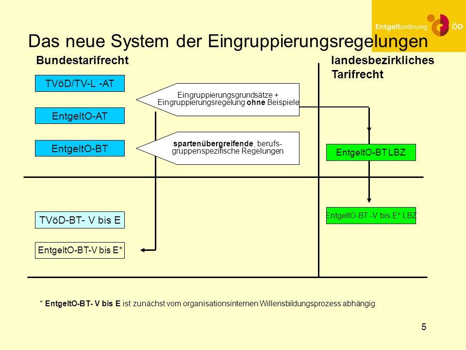 5 Das neue System der Eingruppierungsregelungen Bundestarifrechtlandesbezirkliches Tarifrecht TVöD/TV-L -AT EntgeltO-AT EntgeltO-BT TVöD-BT- V bis E E