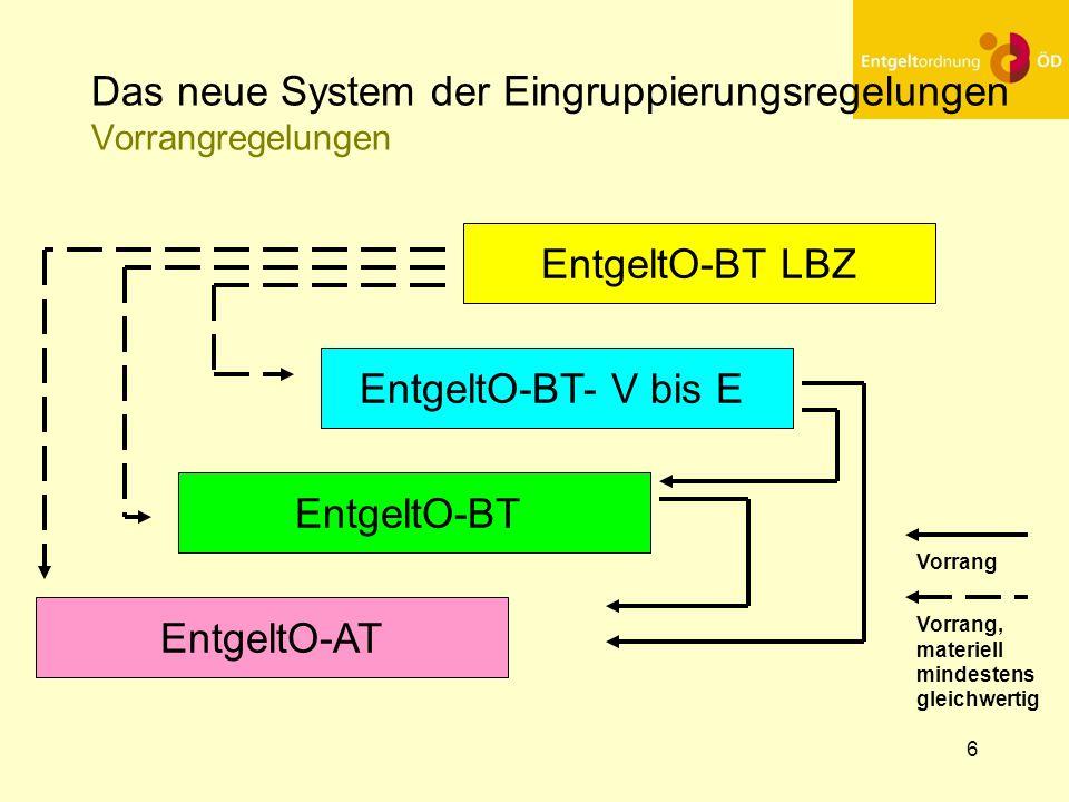 6 Das neue System der Eingruppierungsregelungen Vorrangregelungen EntgeltO-BT LBZ EntgeltO-BT- V bis E EntgeltO-BT EntgeltO-AT Vorrang, materiell mind