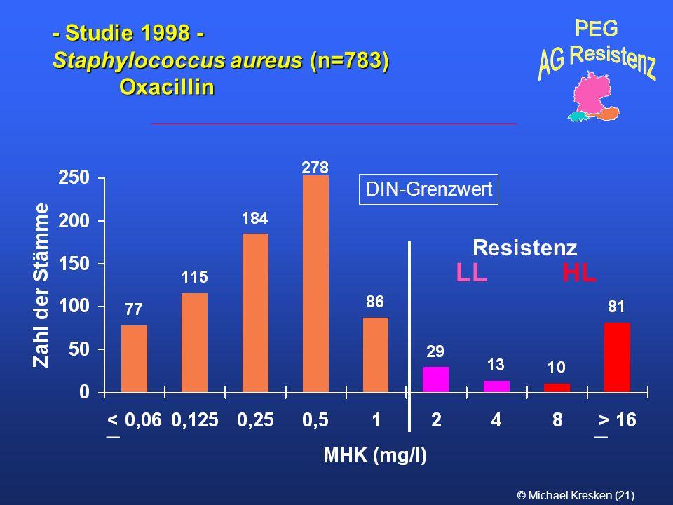 © Michael Kresken (21) - Studie 1998 - Staphylococcus aureus (n=783) Oxacillin DIN-Grenzwert __ LLHL Resistenz