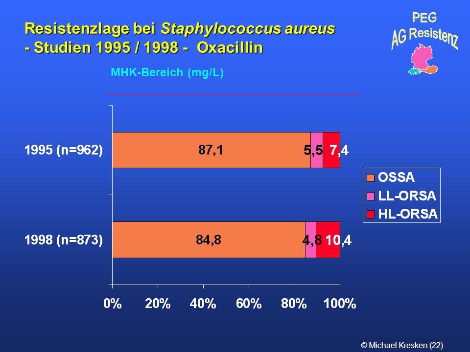 © Michael Kresken (22) Resistenzlage bei Staphylococcus aureus - Studien 1995 / 1998 - Oxacillin MHK-Bereich (mg/L)
