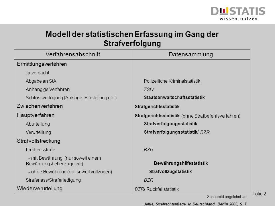 Folie 2 Modell der statistischen Erfassung im Gang der Strafverfolgung VerfahrensabschnittDatensammlung Ermittlungsverfahren Tatverdacht Abgabe an StA