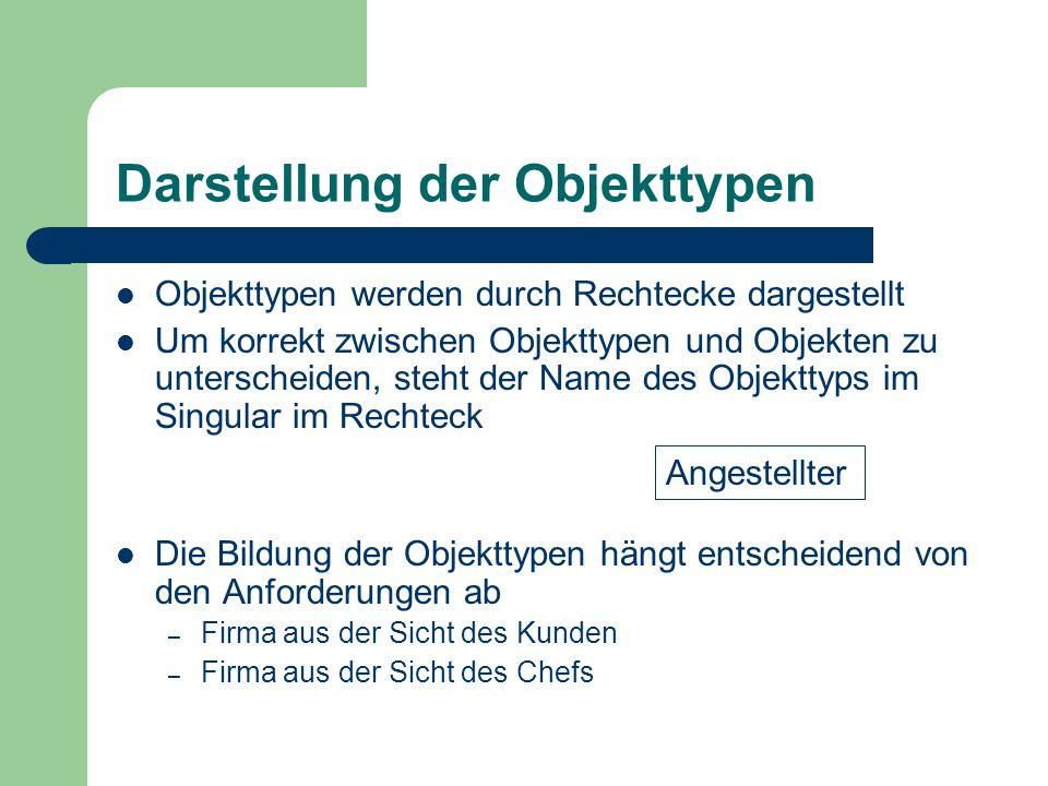 Darstellung der Objekttypen Objekttypen werden durch Rechtecke dargestellt Um korrekt zwischen Objekttypen und Objekten zu unterscheiden, steht der Na