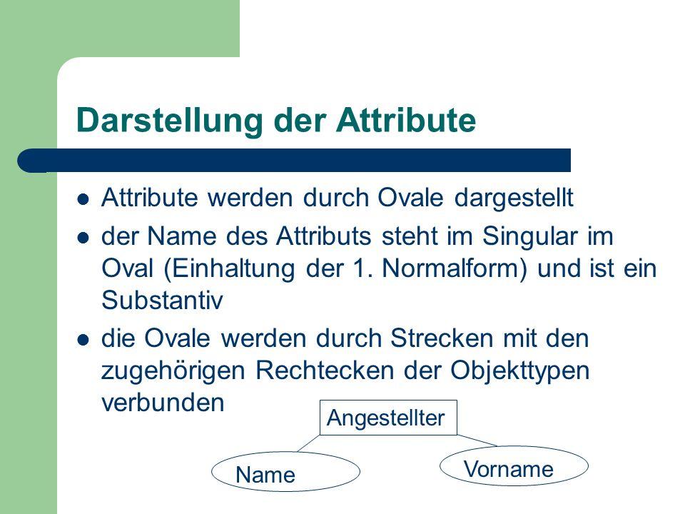 Darstellung der Attribute Attribute werden durch Ovale dargestellt der Name des Attributs steht im Singular im Oval (Einhaltung der 1. Normalform) und