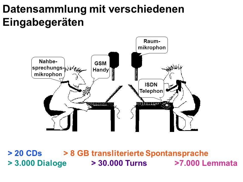 Raum- mikrophon GSM Handy Nahbe- sprechungs- mikrophon > 20 CDs > 8 GB transliterierte Spontansprache > 3.000 Dialoge> 30.000 Turns>7.000 Lemmata ISDN Telephon Datensammlung mit verschiedenen Eingabegeräten