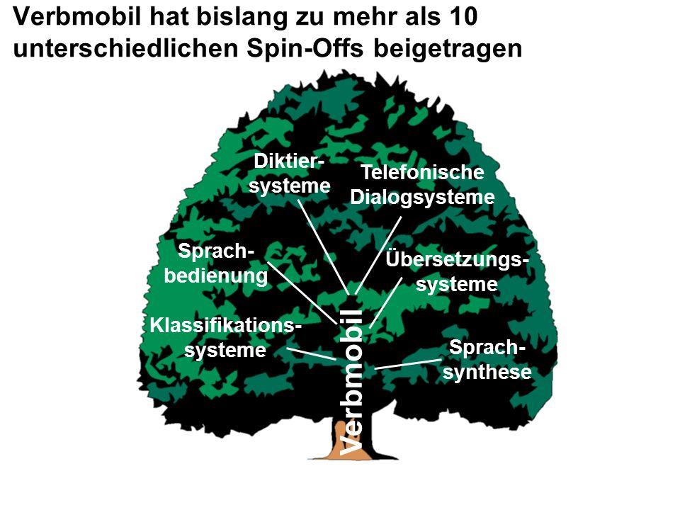 Verbmobil Diktier- systeme Sprach- bedienung Klassifikations- systeme Telefonische Dialogsysteme Übersetzungs- systeme Sprach- synthese Verbmobil hat bislang zu mehr als 10 unterschiedlichen Spin-Offs beigetragen