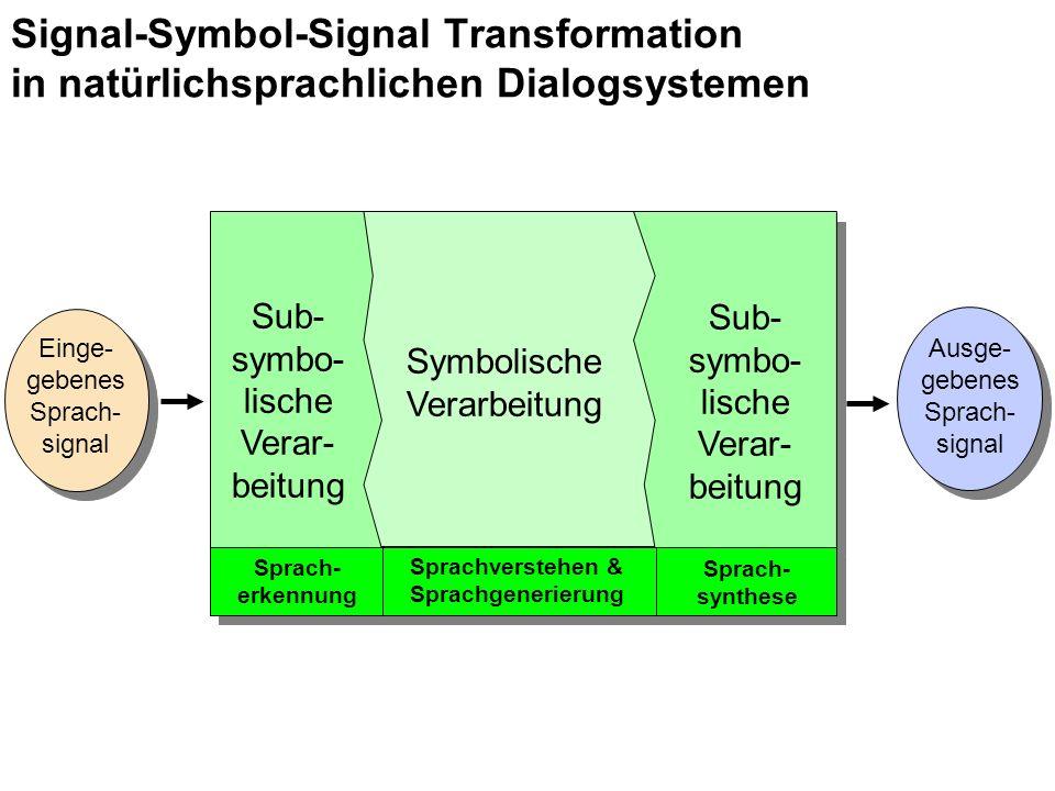 Einge- gebenes Sprach- signal Sub- symbo- lische Verar- beitung Symbolische Verarbeitung Ausge- gebenes Sprach- signal Sprach- erkennung Sprachverstehen & Sprachgenerierung Sprach- synthese Sub- symbo- lische Verar- beitung Signal-Symbol-Signal Transformation in natürlichsprachlichen Dialogsystemen