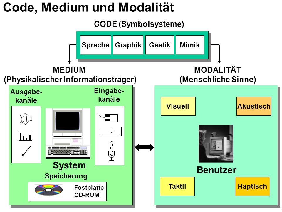 System Eingabe- kanäle Ausgabe- kanäle Speicherung Festplatte CD-ROM Visuell Taktil Akustisch Haptisch MEDIUM (Physikalischer Informationsträger) MODALITÄT (Menschliche Sinne) SpracheGraphikGestik Benutzer CODE (Symbolsysteme) Mimik Code, Medium und Modalität