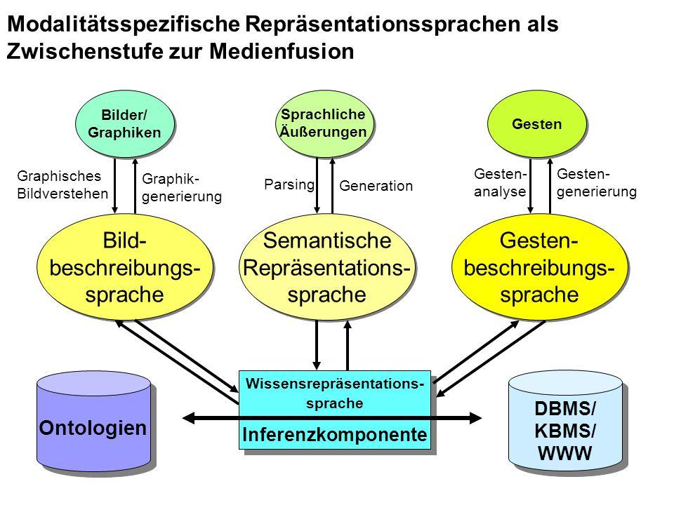 Semantische Repräsentations- sprache Semantische Repräsentations- sprache Bild- beschreibungs- sprache Bild- beschreibungs- sprache Gesten- beschreibungs- sprache Gesten- beschreibungs- sprache Ontologien Wissensrepräsentations- sprache Inferenzkomponente Wissensrepräsentations- sprache Inferenzkomponente DBMS/ KBMS/ WWW DBMS/ KBMS/ WWW Graphisches Bildverstehen Graphik- generierung Generation Gesten- analyse Gesten- generierung Parsing Bilder/ Graphiken Bilder/ Graphiken Gesten Modalitätsspezifische Repräsentationssprachen als Zwischenstufe zur Medienfusion Sprachliche Äußerungen
