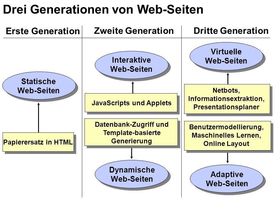 Erste Generation Zweite GenerationDritte Generation Statische Web-Seiten Papierersatz in HTML Interaktive Web-Seiten JavaScripts und Applets Datenbank-Zugriff und Template-basierte Generierung Dynamische Web-Seiten Virtuelle Web-Seiten Netbots, Informationsextraktion, Presentationsplaner Adaptive Web-Seiten Benutzermodellierung, Maschinelles Lernen, Online Layout Drei Generationen von Web-Seiten