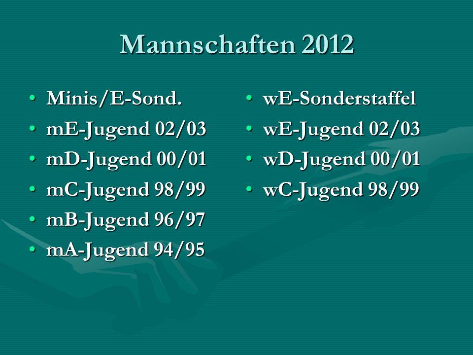 Mannschaften 2012 Minis/E-Sond.Minis/E-Sond. mE-Jugend 02/03mE-Jugend 02/03 mD-Jugend 00/01mD-Jugend 00/01 mC-Jugend 98/99mC-Jugend 98/99 mB-Jugend 96