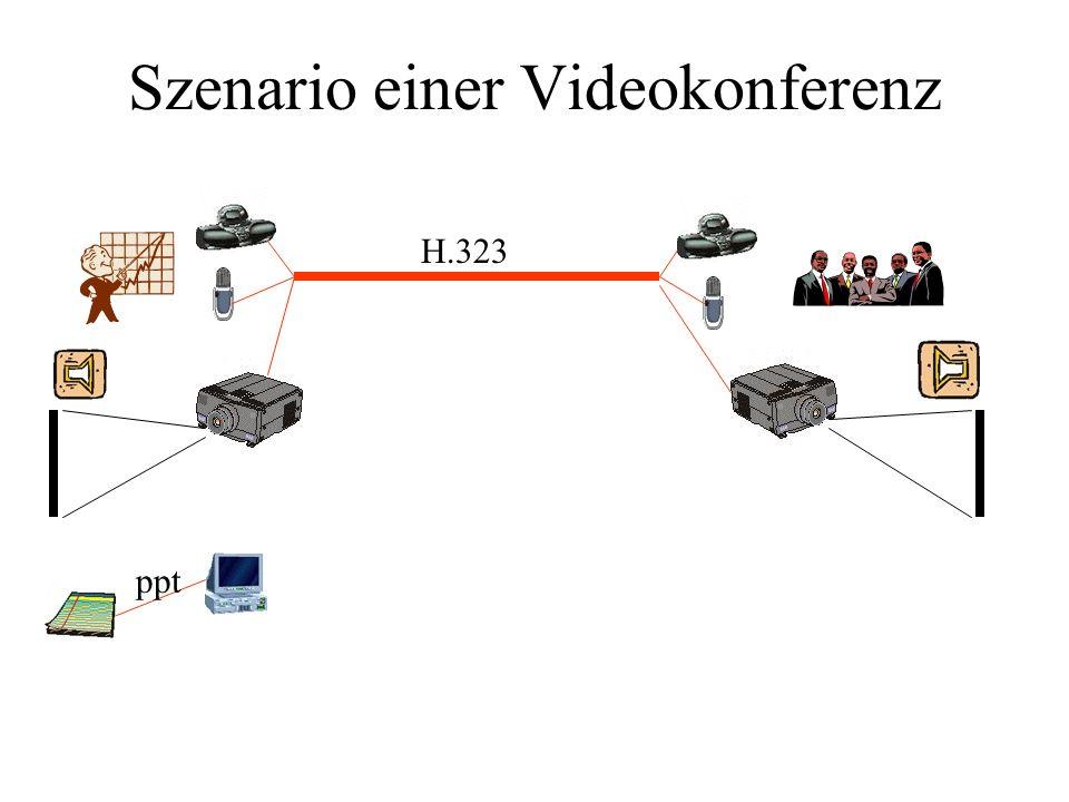 Szenario einer Videokonferenz H.323