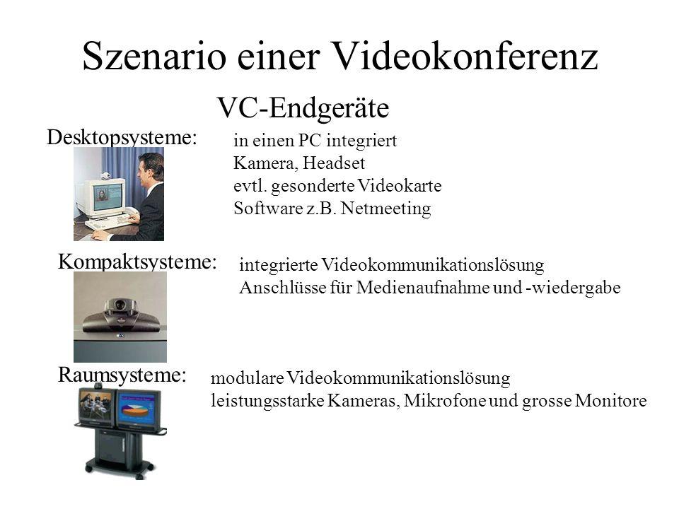 Szenario einer Videokonferenz H.323 VC-Endgeräte: Desktopsysteme Kompaktsysteme Raumsysteme