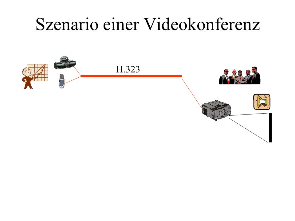 Szenario einer Videokonferenz VC-Endgeräte Desktopsysteme: Kompaktsysteme: Raumsysteme: in einen PC integriert Kamera, Headset evtl.